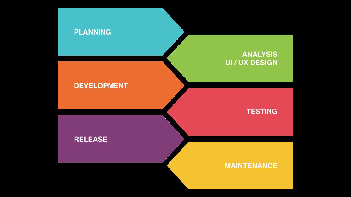 UI / UX Designer Indonesia, Mobile App Developer Indonesia, Android Developer Indonesia, iOS Developer Indonesia, React Native Developer Indonesia, Flutter Developer Indonesia